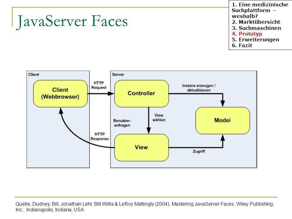 JavaServer Faces 1. Eine medizinische Suchplattform – weshalb? 2. Marktübersicht 3. Suchmaschinen 4. Prototyp 5. Erweiterungen 6. Fazit Quelle: Dudney