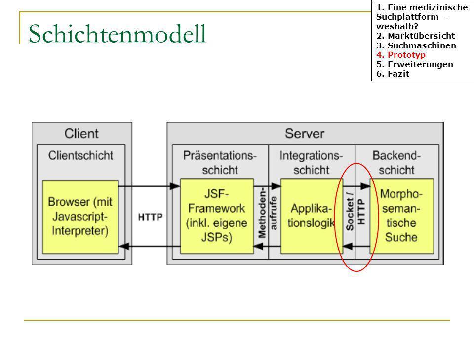Schichtenmodell 1. Eine medizinische Suchplattform – weshalb? 2. Marktübersicht 3. Suchmaschinen 4. Prototyp 5. Erweiterungen 6. Fazit