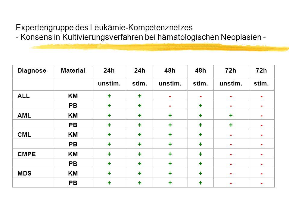 Expertengruppe des Leukämie-Kompetenznetzes - Konsens in Kultivierungsverfahren bei hämatologischen Neoplasien - Konsens mindestens 50% Konsens mindestens 50% DiagnoseMaterial24h 48h 72h unstim.stim.unstim.stim.unstim.stim.