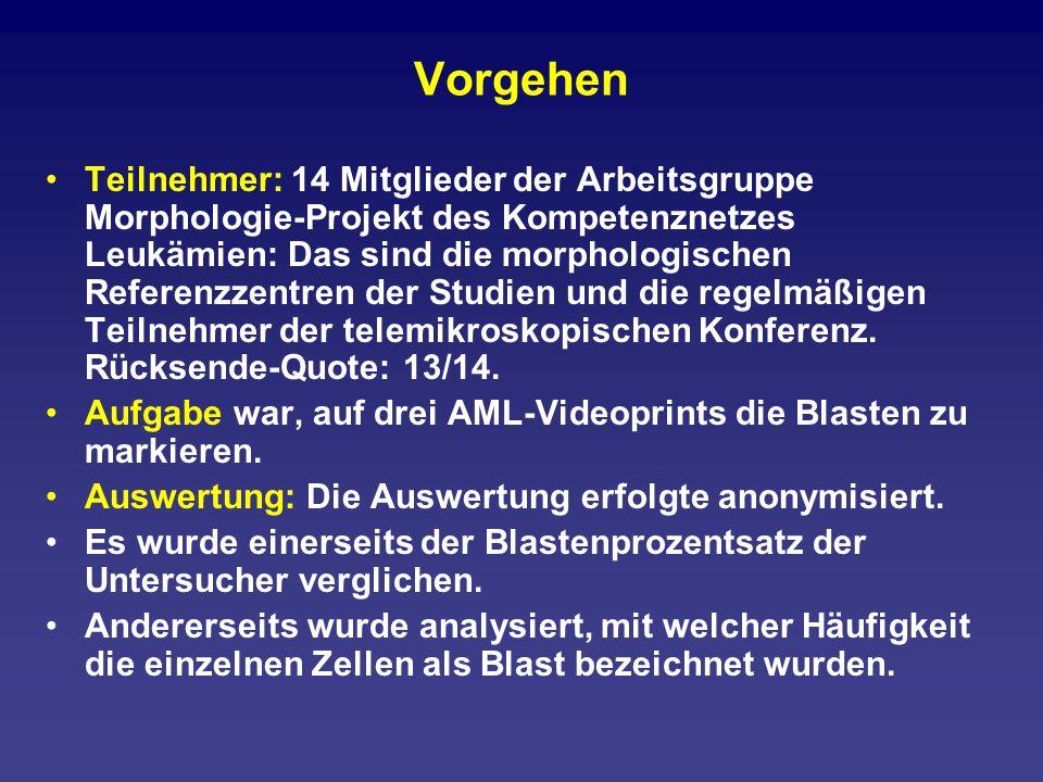 Teilnehmer C.Aul, Duisburg R. Fuchs, Eschweiler A.