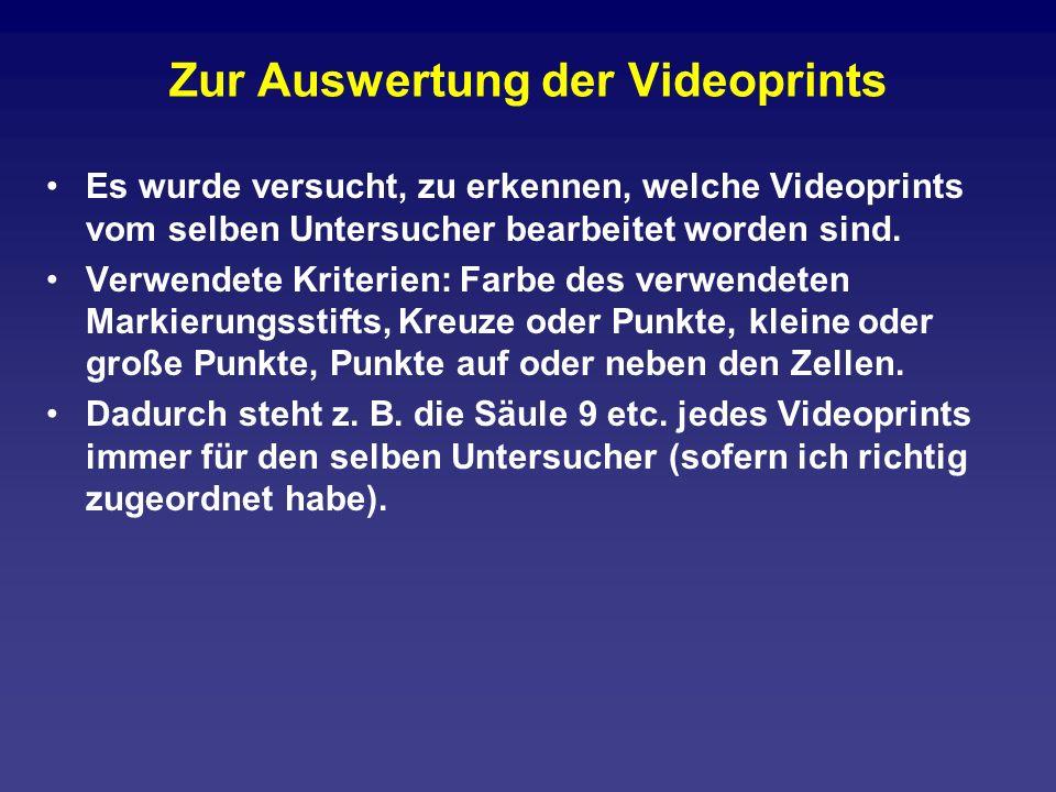 Videoprint 1: Blasten-Prozentsatz bei 13 Untersuchern