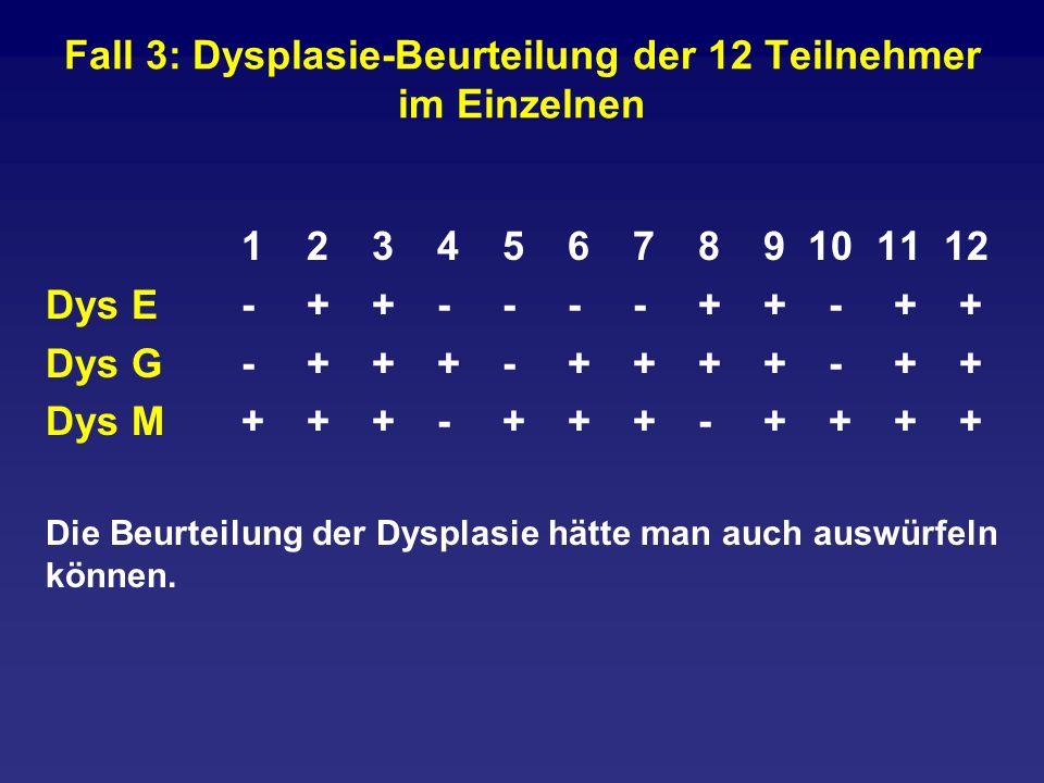 Fall 3: Dysplasie-Beurteilung der 12 Teilnehmer im Einzelnen 123456789 10 11 12 Dys E-++----++-++ Dys G-+++-++++-++ Dys M+++-+++-++++ Die Beurteilung