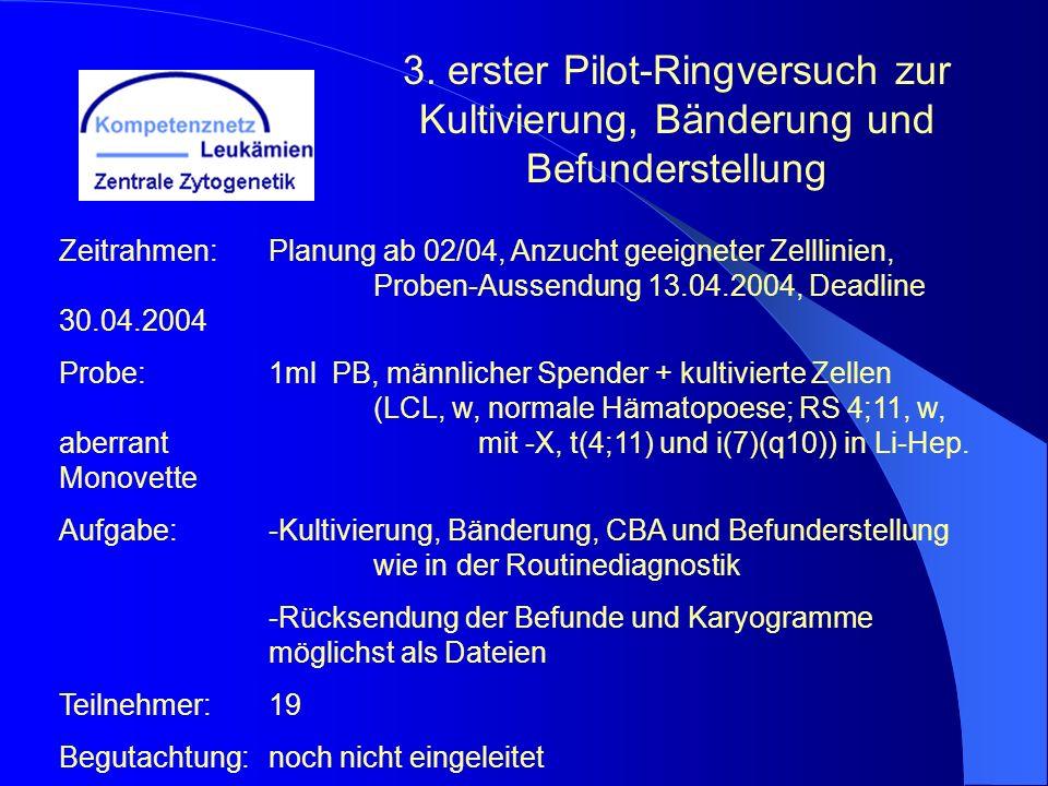 Zeitrahmen:Planung ab 02/04, Anzucht geeigneter Zelllinien, Proben-Aussendung 13.04.2004, Deadline 30.04.2004 Probe:1ml PB, männlicher Spender + kulti