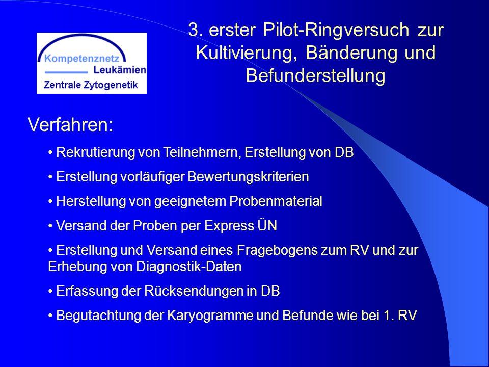 3. erster Pilot-Ringversuch zur Kultivierung, Bänderung und Befunderstellung Verfahren: Rekrutierung von Teilnehmern, Erstellung von DB Erstellung vor