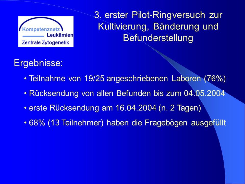 3. erster Pilot-Ringversuch zur Kultivierung, Bänderung und Befunderstellung Ergebnisse: Teilnahme von 19/25 angeschriebenen Laboren (76%) Rücksendung