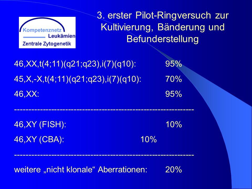 3. erster Pilot-Ringversuch zur Kultivierung, Bänderung und Befunderstellung 46,XX,t(4;11)(q21;q23),i(7)(q10): 95% 45,X,-X,t(4;11)(q21;q23),i(7)(q10):