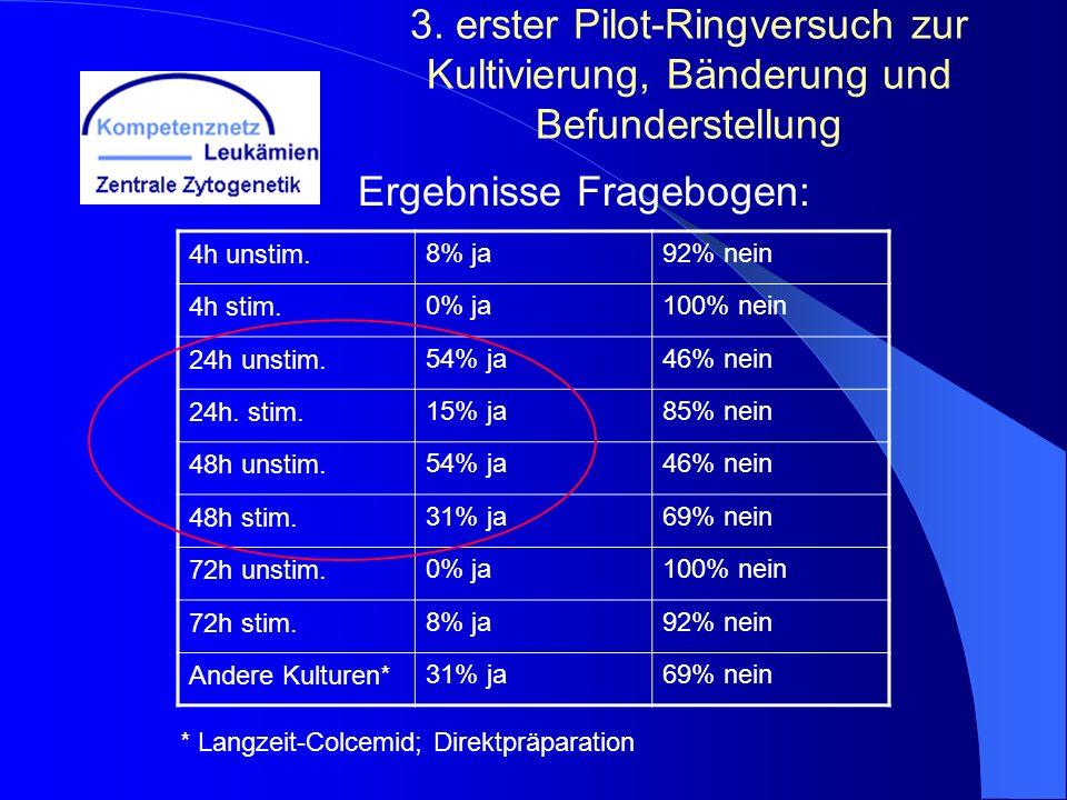 3. erster Pilot-Ringversuch zur Kultivierung, Bänderung und Befunderstellung Ergebnisse Fragebogen: 4h unstim.8% ja92% nein 4h stim.0% ja100% nein 24h