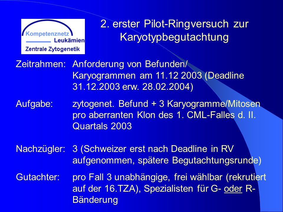 Zeitrahmen:Anforderung von Befunden/ Karyogrammen am 11.12 2003 (Deadline 31.12.2003 erw. 28.02.2004) Aufgabe:zytogenet. Befund + 3 Karyogramme/Mitose