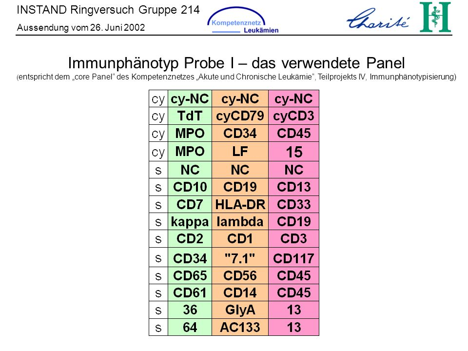 INSTAND Ringversuch Gruppe 214 Aussendung vom 26. Juni 2002 Immunphänotyp Probe I – das verwendete Panel ( entspricht dem core Panel des Kompetenznetz