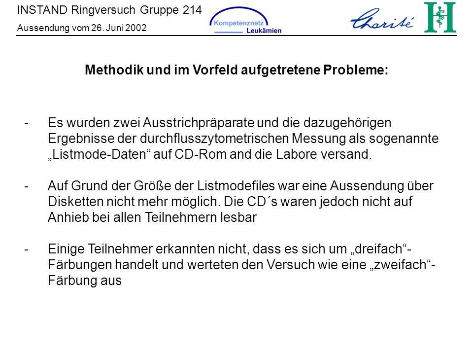 INSTAND Ringversuch Gruppe 214 Aussendung vom 26. Juni 2002 Methodik und im Vorfeld aufgetretene Probleme: - Es wurden zwei Ausstrichpräparate und die
