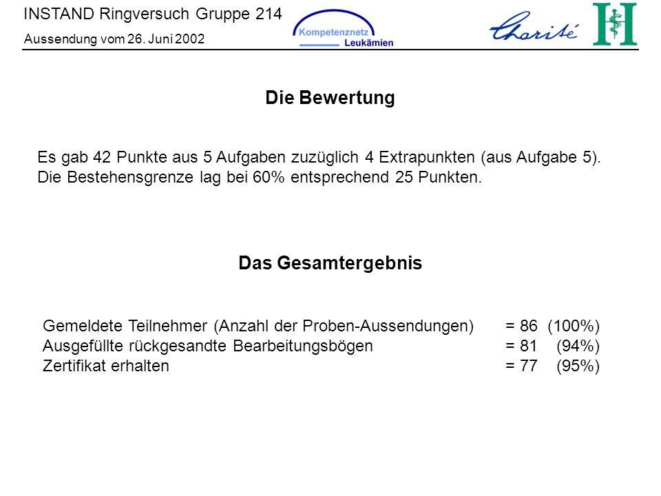 INSTAND Ringversuch Gruppe 214 Aussendung vom 26. Juni 2002 Das Gesamtergebnis Gemeldete Teilnehmer (Anzahl der Proben-Aussendungen)= 86 (100%) Ausgef