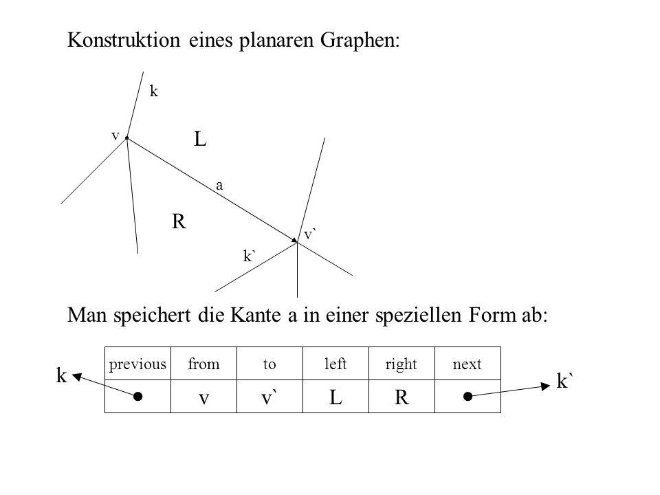 L a d f e c g bh i p_sweep s2s2 s3s3 s1s1 s7s7 s4s4 s6s6 s5s5 s9s9 s8s8 Man beachte, dass kein Endpunkt irgendeines Segmentes auf L liegt, dass keine zwei Segmente L im gleichen Punkt schneiden, ausser sie überlappen sich und dass kein nicht-vertikales Segment den horizontalen Teil von L schneidet.