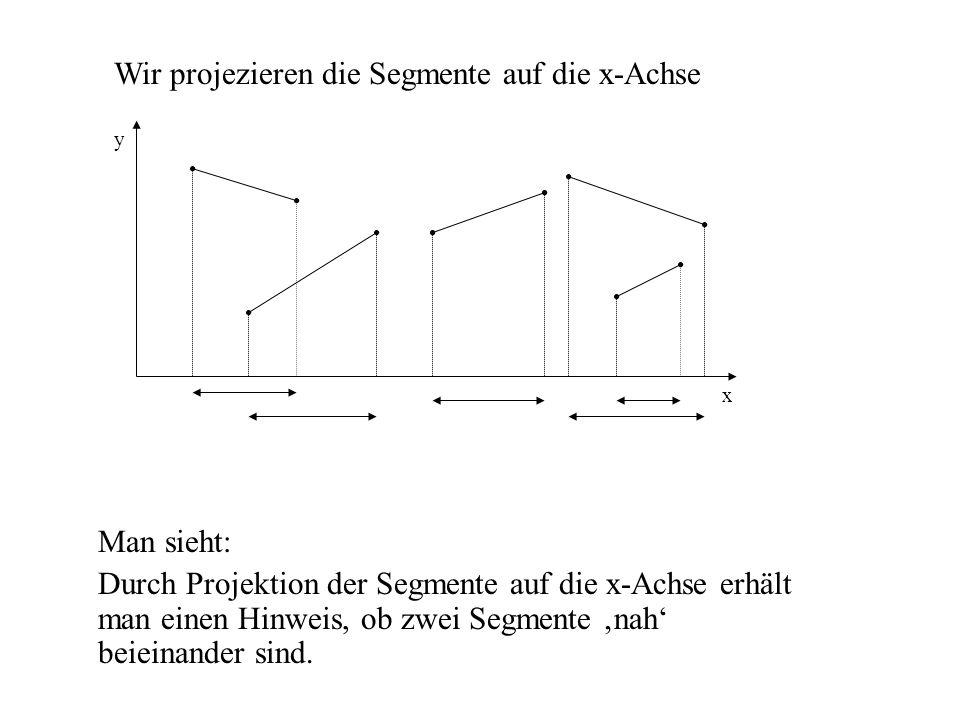 Aufbau Y-Struktur Die Y-Struktur enthält neben dem Segment, dass die Sweep Line schneidet, einen Verweis auf ein anderes Element, dass an der gleichen Stelle die Sweep Line berührt (überlappende Segmente) oder einen Verweis auf einen Schnittpunkt (also ein Ereignis in der X-Struktur), falls solche vorhanden sind, sonst nil.