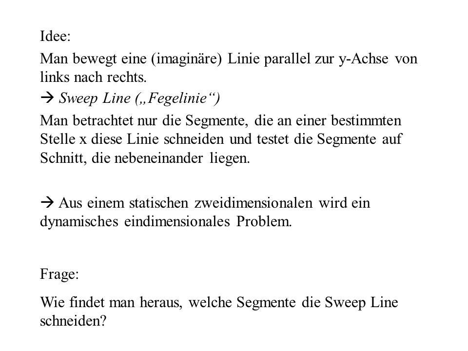 y x Die Sweep Line muss nur an diskreten Punkten, den Endpunkten der Segmente anhalten.