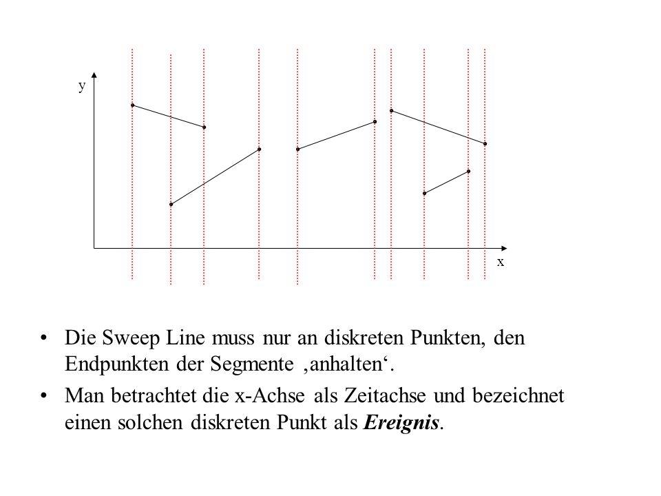 Sweep-Line-Algorithmus initialisiere die Ereignis-Struktur mit den schon bekannten Ereignissen, den Endpunkten der Segmente, geordnet nach aufsteigender x-Koordinate initialisiere die (leere) Y-Struktur nimm das erste Ereignis aus der X-Struktur und behandele es wie angegeben lies solange Ereignisse und behandle sie wie angegeben, bis die X-Struktur leer ist