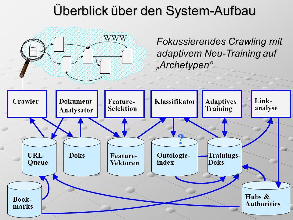 Überblick über den System-Aufbau WWW...................... CrawlerDokument- Analysator Feature- Selektion Klassifikator Link- analyse Adaptives Traini