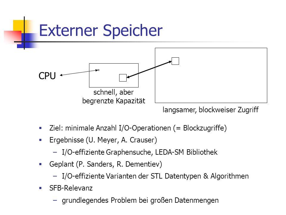 Externer Speicher Ziel: minimale Anzahl I/O-Operationen (= Blockzugriffe) Ergebnisse (U. Meyer, A. Crauser) –I/O-effiziente Graphensuche, LEDA-SM Bibl