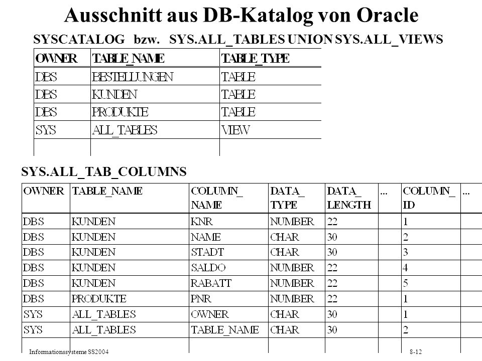 Informationssysteme SS20048-12 Ausschnitt aus DB-Katalog von Oracle SYSCATALOG bzw. SYS.ALL_TABLES UNION SYS.ALL_VIEWS SYS.ALL_TAB_COLUMNS