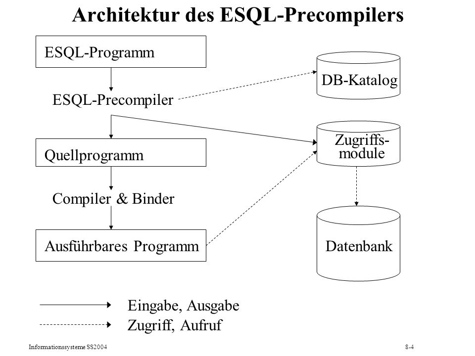 Informationssysteme SS20048-15 Programmbeispiel mit dynamischem ESQL (2) printf ( Benutzername? ); scanf ( %s , &(user.arr)); user.len = strlen(user.arr); printf ( Kennwort? ); scanf ( %s , &(passwd.arr)); passwd.len = strlen(passwd.arr); EXEC SQL CONNECT :user IDENTIFIED BY :passwd; i = 0; printf ( %s%s , Produktbezeichnung oder \ ende\ \n ); scanf ( %s , &(prod_bez[i])); while ((i < MAXPRODUKTE) && (strcmp (prod_bez[i], ende ) != 0)) { i++; printf ( %s%s , Produktbezeichnung oder \ ende\ \n ); scanf ( %s , &(prod_bez[i])); }; /*while*/ num_of_prod = i; if (num_of_prod = = 0) exit(-1); /* Aufbau der SQL-Anfrage */ strcpy (sqltext.arr, SELECT Monat, Tag, Bestellungen.PNr, Bez, Menge ); strcat (sqltext.arr, FROM Bestellungen, Produkte ); strcat (sqltext.arr, WHERE Bestellungen.PNr = Produkte.PNr ); strcat (sqltext.arr, AND ( ); strcat (sqltext.arr, Bez LIKE \ ); strcat (sqltext.arr, prod_bez[0]); strcat (sqltext.arr, %\ ); for (i=1; i < num_of_prod; i++) { strcat (sqltext.arr, OR Bez LIKE \ ); strcat (sqltext.arr, prod_bez[i]); strcat (sqltext.arr, %\ ); }; /*for*/ strcat (sqltext.arr, ) ); strcat (sqltext.arr, ORDER BY Monat DESC, Tag DESC ); sqltext.len = strlen(sqltext.arr);