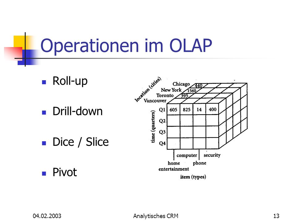 04.02.2003Analytisches CRM13 Operationen im OLAP Roll-up Drill-down Dice / Slice Pivot