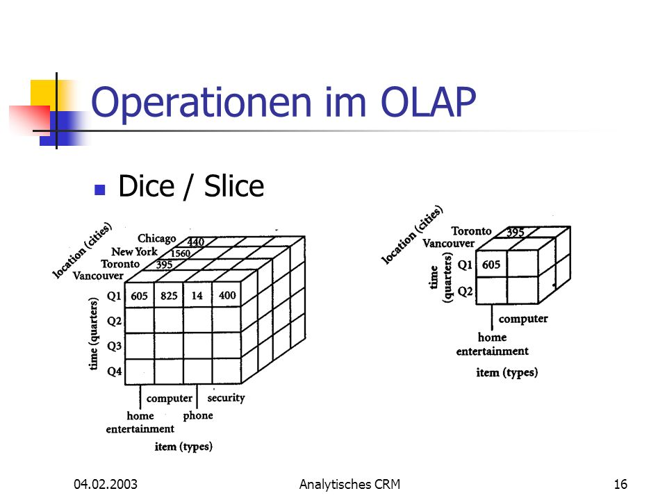 04.02.2003Analytisches CRM16 Operationen im OLAP Dice / Slice