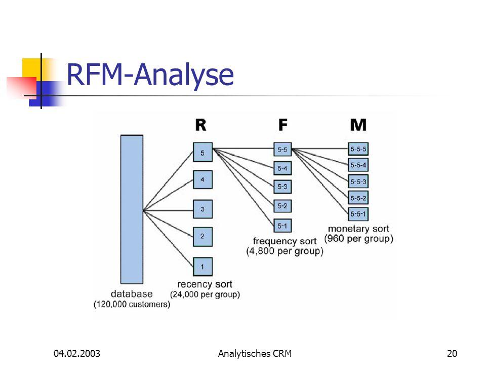 04.02.2003Analytisches CRM20 RFM-Analyse
