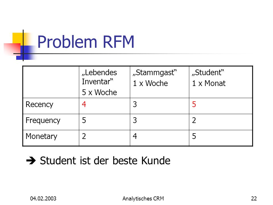 04.02.2003Analytisches CRM22 Problem RFM Lebendes Inventar 5 x Woche Stammgast 1 x Woche Student 1 x Monat Recency435 Frequency532 Monetary245 Student