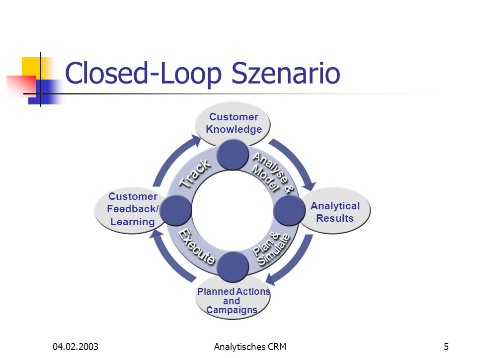 04.02.2003Analytisches CRM5 Closed-Loop Szenario Planned Actions and Campaigns Customer Feedback/ Learning Customer Knowledge Analytical Results