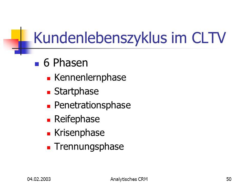 04.02.2003Analytisches CRM50 Kundenlebenszyklus im CLTV 6 Phasen Kennenlernphase Startphase Penetrationsphase Reifephase Krisenphase Trennungsphase