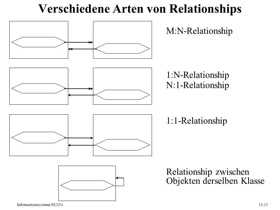 Informationssysteme SS200410-15 Verschiedene Arten von Relationships M:N-Relationship 1:N-Relationship N:1-Relationship 1:1-Relationship Relationship zwischen Objekten derselben Klasse