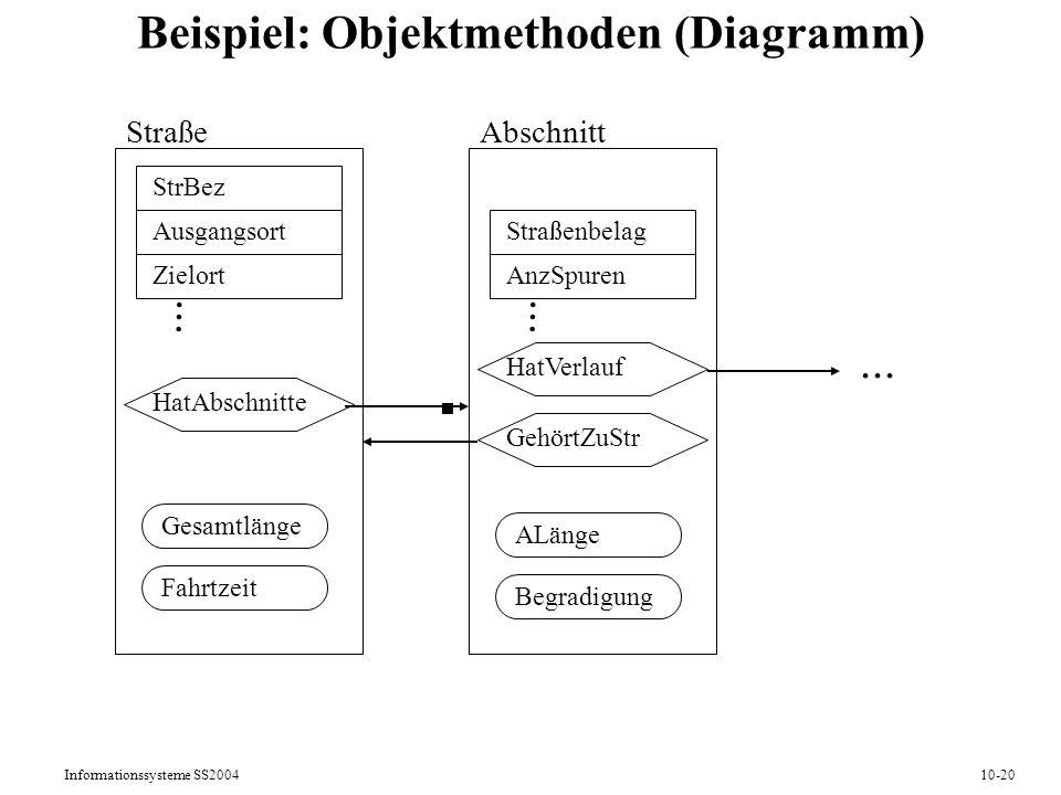 Informationssysteme SS200410-20 Beispiel: Objektmethoden (Diagramm) Straße StrBez Ausgangsort Zielort... HatAbschnitte Abschnitt Straßenbelag AnzSpure
