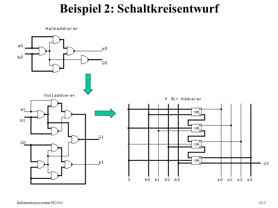 Informationssysteme SS200410-5 Beispiel 2: Schaltkreisentwurf