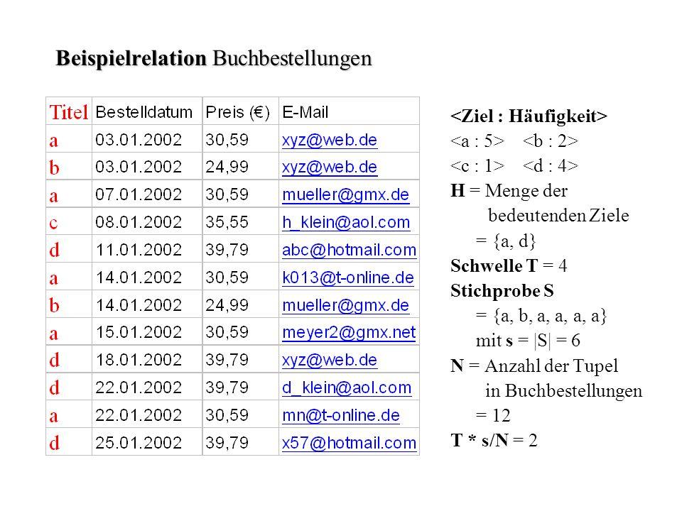 Beispielrelation Buchbestellungen H = Menge der bedeutenden Ziele = {a, d} Schwelle T = 4 Stichprobe S = {a, b, a, a, a, a} mit s = |S| = 6 N = Anzahl der Tupel in Buchbestellungen = 12 T * s/N = 2