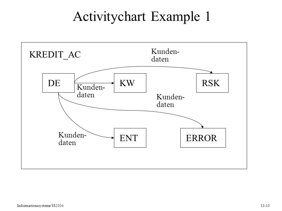 Informationssysteme SS200413-10 Activitychart Example 1 DEKWRSK ENTERROR KREDIT_AC Kunden- daten Kunden- daten Kunden- daten Kunden- daten