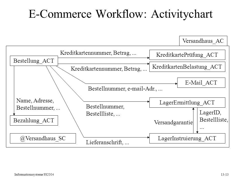 Informationssysteme SS200413-13 E-Commerce Workflow: Activitychart Versandhaus_AC Bestellung_ACT KreditkartenBelastung_ACT LagerInstruierung_ACT Lager