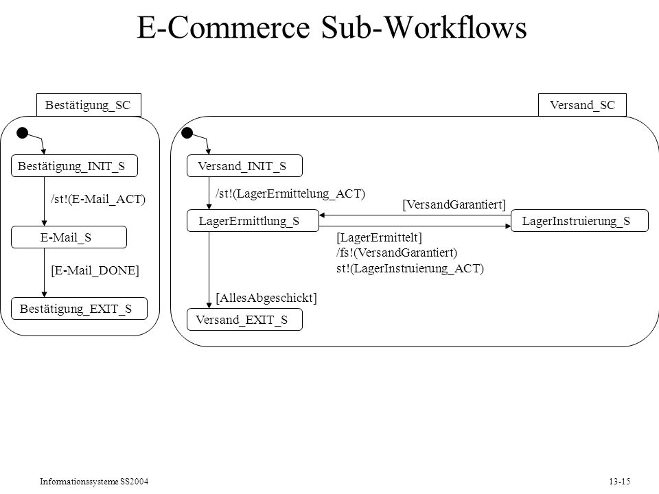 Informationssysteme SS200413-15 E-Commerce Sub-Workflows Bestätigung_INIT_S Bestätigung_SC E-Mail_S Bestätigung_EXIT_S /st!(E-Mail_ACT) [E-Mail_DONE]