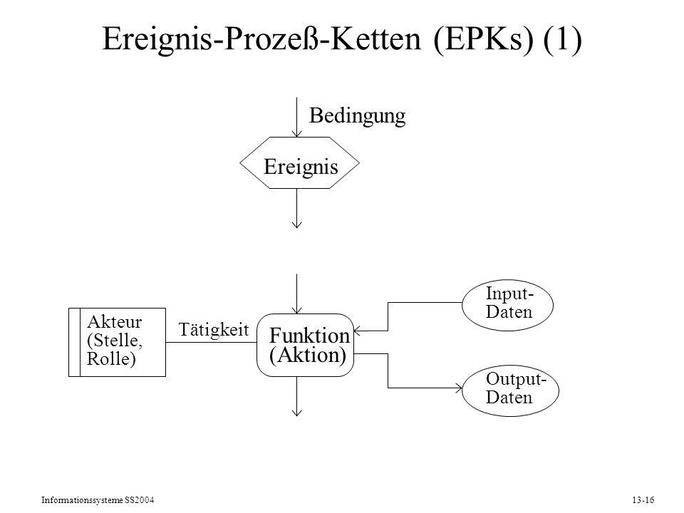 Informationssysteme SS200413-16 Ereignis-Prozeß-Ketten (EPKs) (1) Ereignis Funktion (Aktion) Bedingung Akteur (Stelle, Rolle) Input- Daten Output- Dat