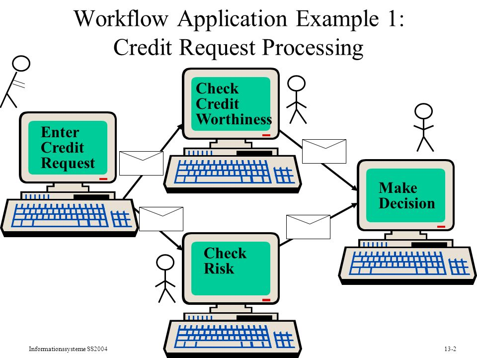 Informationssysteme SS200413-2 Workflow Application Example 1: Credit Request Processing Enter Credit Request Check Credit Worthiness Check Risk Make Decision