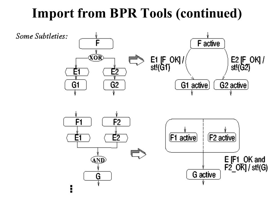 Informationssysteme SS200413-20 Import from BPR Tools (continued)