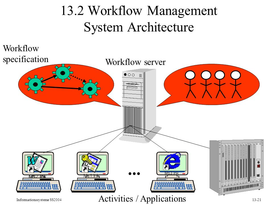 Informationssysteme SS200413-21 13.2 Workflow Management System Architecture...