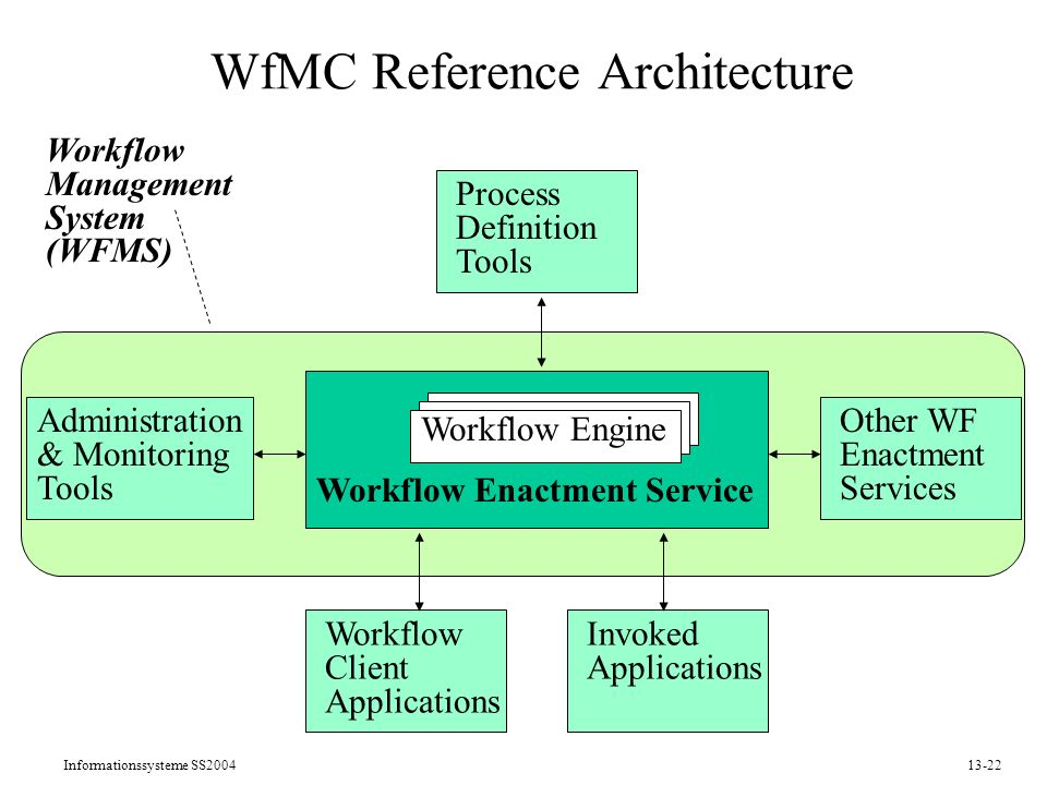 Informationssysteme SS200413-22 Workflow Management System (WFMS) WfMC Reference Architecture Process Definition Tools Workflow Client Applications Invoked Applications Administration & Monitoring Tools Other WF Enactment Services Workflow Enactment Service Workflow Engine