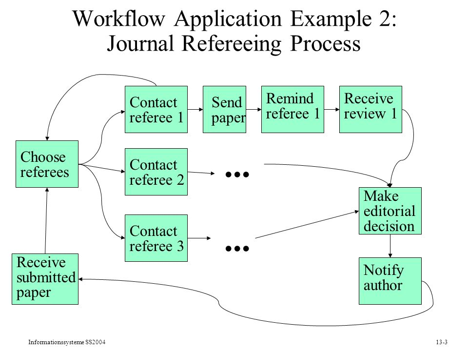 Informationssysteme SS200413-3 Receive submitted paper Choose referees Make editorial decision Notify author Contact referee 1 Send paper Remind referee 1 Receive review 1 Workflow Application Example 2: Journal Refereeing Process Contact referee 2...