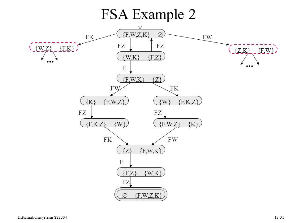 Informationssysteme SS200413-31 FSA Example 2 {F,W,Z,K} {W,K} {F,Z} {F,W,K} {Z} {Z} {F,W,K} {F,Z} {W,K} {F,W,Z,K} {K} {F,W,Z} {F,K,Z} {W} {W} {F,K,Z}