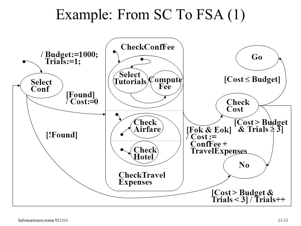 Informationssysteme SS200413-33 Example: From SC To FSA (1) Select Conf Check Flight Check Hotel Check Cost Go No / Budget:=1000; Trials:=1; [Fok & Eok] / Cost := ConfFee + TravelExpenses [Cost Budget] [Cost > Budget & Trials < 3] / Trials++ [Cost > Budget & Trials 3] [!Found] [Found] / Cost:=0 Select Tutorials Compute Fee Check Airfare Check Hotel CheckTravel Expenses CheckConfFee
