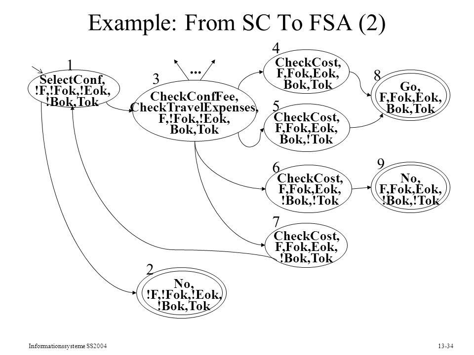 Informationssysteme SS200413-34 Example: From SC To FSA (2) SelectConf, !F,!Fok,!Eok, !Bok,Tok CheckCost, F,Fok,Eok, Bok,!Tok No, !F,!Fok,!Eok, !Bok,T
