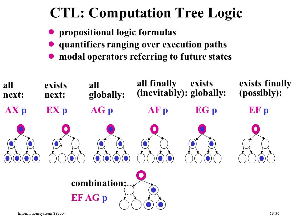 Informationssysteme SS200413-36 CTL: Computation Tree Logic propositional logic formulas quantifiers ranging over execution paths modal operators referring to future states EF AG p combination: all globally: AG p all finally (inevitably): AF p exists globally: EG p exists finally (possibly): EF p all next: AX p exists next: EX p