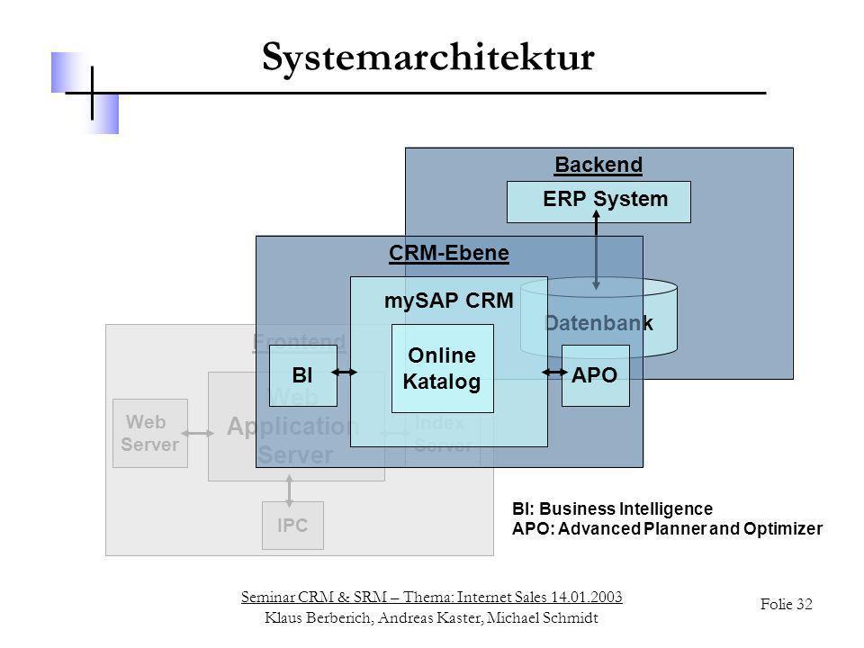 Seminar CRM & SRM – Thema: Internet Sales 14.01.2003 Klaus Berberich, Andreas Kaster, Michael Schmidt Folie 32 ERP System Datenbank Backend mySAP CRM