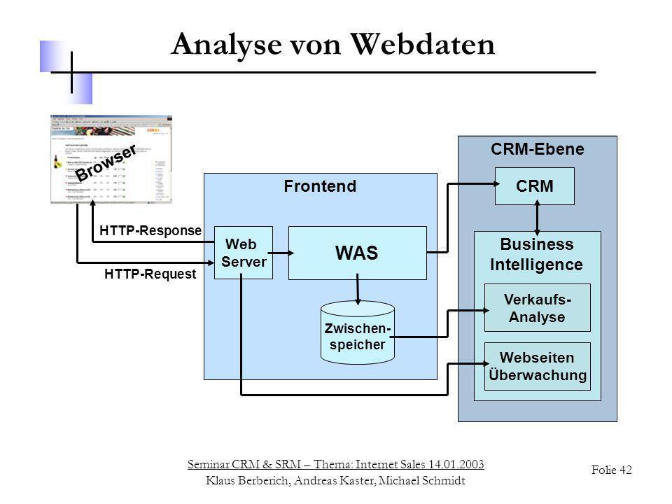 Seminar CRM & SRM – Thema: Internet Sales 14.01.2003 Klaus Berberich, Andreas Kaster, Michael Schmidt Folie 42 Web Server Frontend CRM-Ebene Analyse v