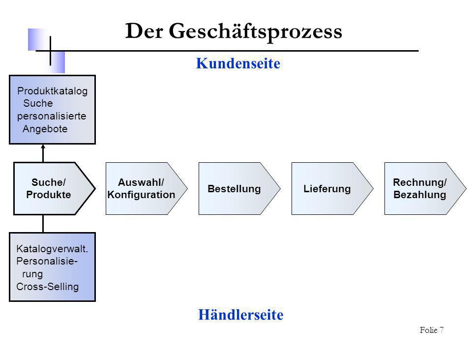 Seminar CRM & SRM – Thema: Internet Sales 14.01.2003 Klaus Berberich, Andreas Kaster, Michael Schmidt Folie 7 Der Geschäftsprozess Produktkatalog Such