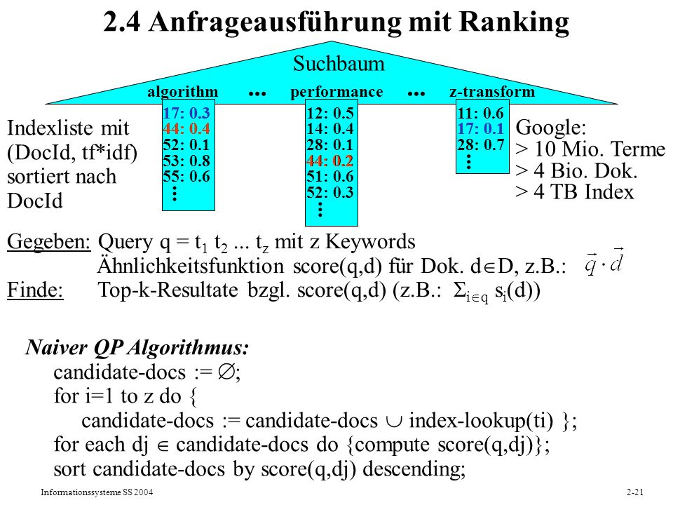 Informationssysteme SS 20042-21 2.4 Anfrageausführung mit Ranking Naiver QP Algorithmus: candidate-docs := ; for i=1 to z do { candidate-docs := candi